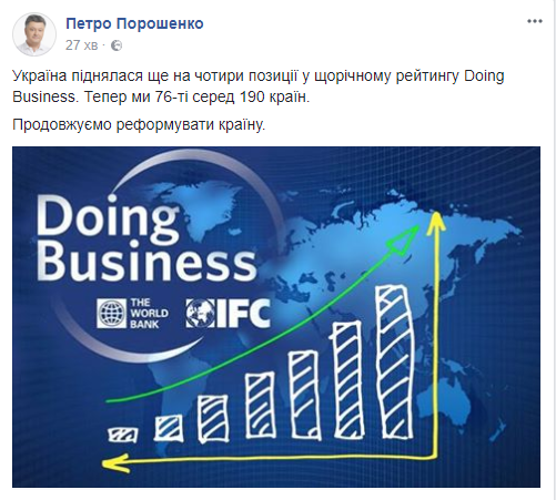 Украина на 4 позиции поднялась в рейтинге Doing Business